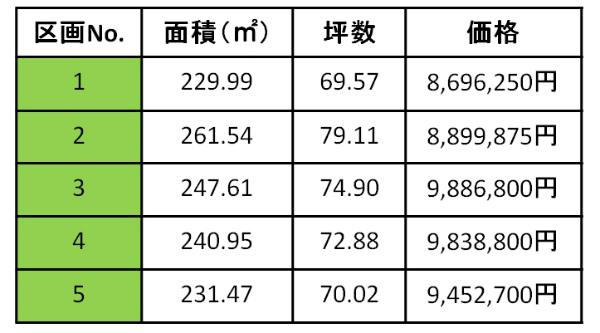価格表(原山町分譲地)